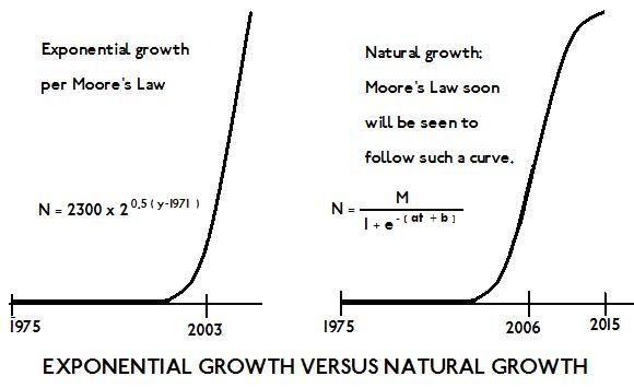 end_of_moores_law_growth_curves.jpg