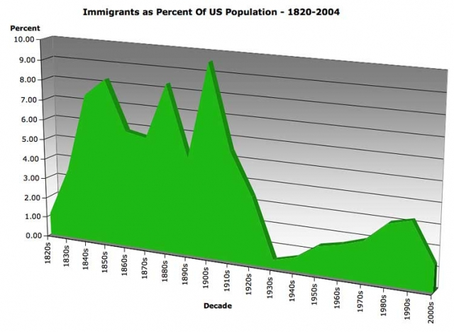 640_immigration_percent_550h.jpg