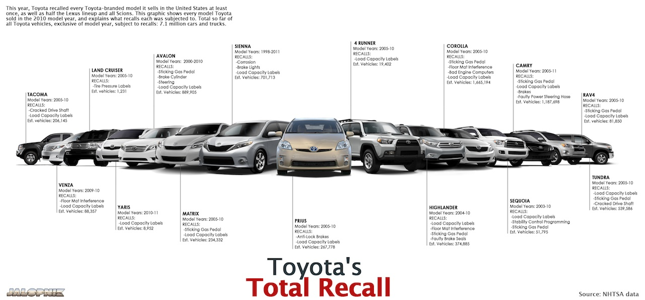 recall crisis of toyota motor corporation Toyota's reputation could be tarnished for years  a recall of 38 million toyotas followed,  in moments of a business crisis,.