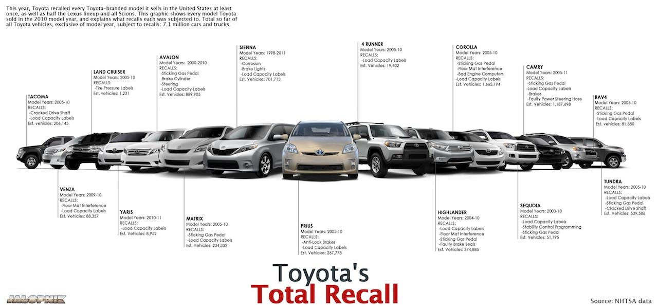 Toyota Recalls more than 6 milliom vehicles