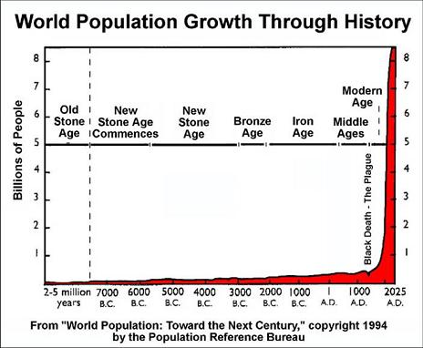 world population and beak size The theory of evolution is one of the great intellectual revolutions of human history, drastically changing our perception of the world and of our place in it.
