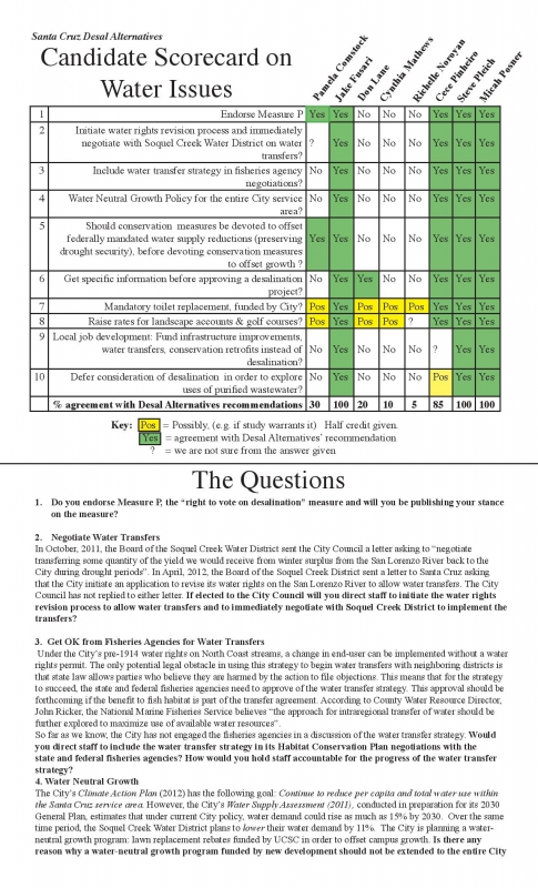 800_candidate-scorecard-0n-water-issues-9-27-2012.jpg