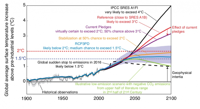 800_20121118_emissions_temp_projections.jpg