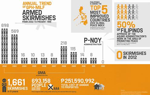 2-armed-skirmishes-gph-milf-mindanao-philippines-peace-pnoy.jpg