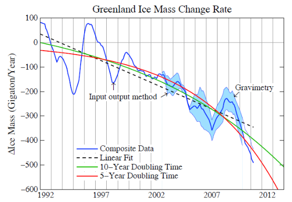 20121230_greenland_ice_mass_change_rate.png