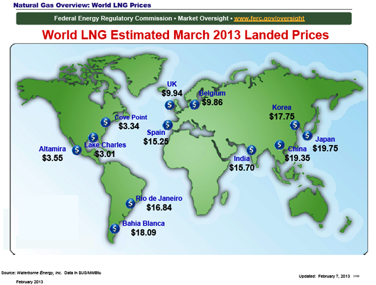 projected gas prices Natural gas price projection for home and business to allow comparison and saving of utility costs.