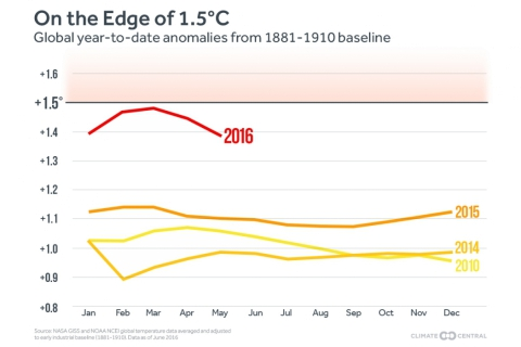 480_20160616-climatecentral-tempsglobaladjusted_jan-may_1.jpg original image (1050x718)