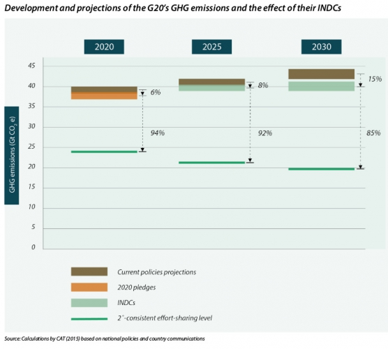sm_20160903-g20-emissions-projections-indcs.jpg