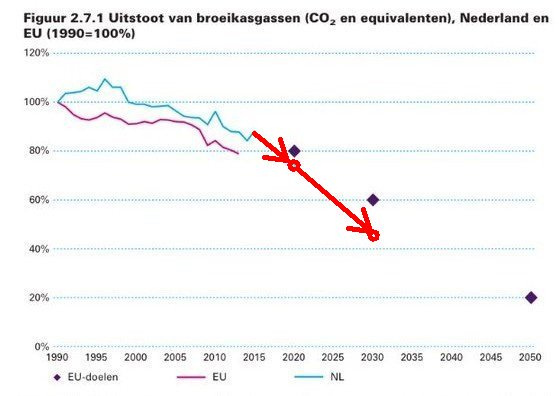 Dutch parliament increases climate targets: 25 percent by 2020, 55 percent by 2030