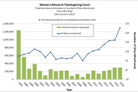 480_western_monarch_count_1997-2016.jpg