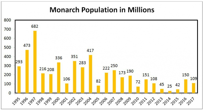 sm_monarchpopulationgraph_center_for_biological_diversity.jpg