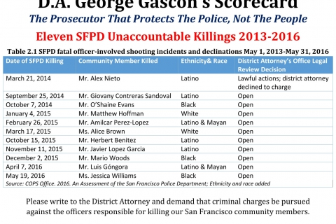 480_district-attorney-george-gascone-scorecard.jpg