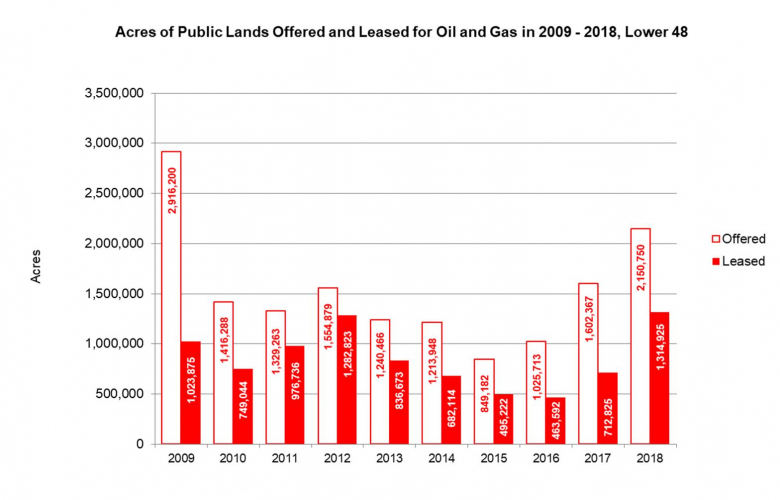 sm_1_acres_of_public_lands_offered_and_leased_2009-2018_center_for_biological_diversity_fpwc.jpg