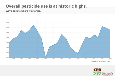 480_cpr-pesticide-use-historic-highs-2017.jpg