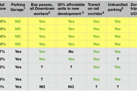 480_santa_cruz_city_council_candidate_positions_on_sustainable_transportation_november_2020_election_1.jpg