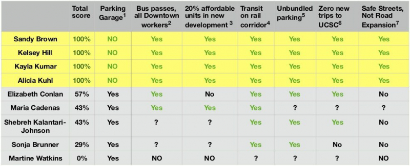 sm_santa_cruz_city_council_candidate_positions_on_sustainable_transportation_november_2020_election.jpg